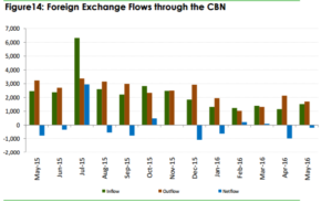 foreign-exchange-flows-via-the-cbn-may-2016