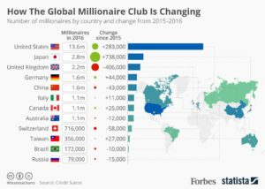 how-thr-global-millionaire-club-is-changing