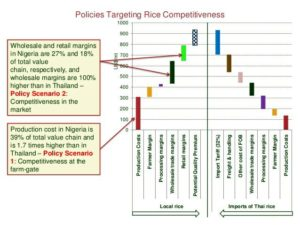 rice-value-chain-costs